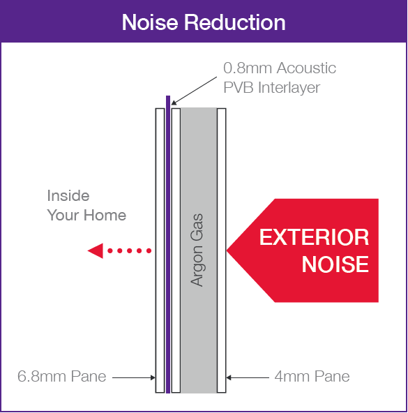 Acoustic Windows | Soundproof Windows to Block Out Noise | UK